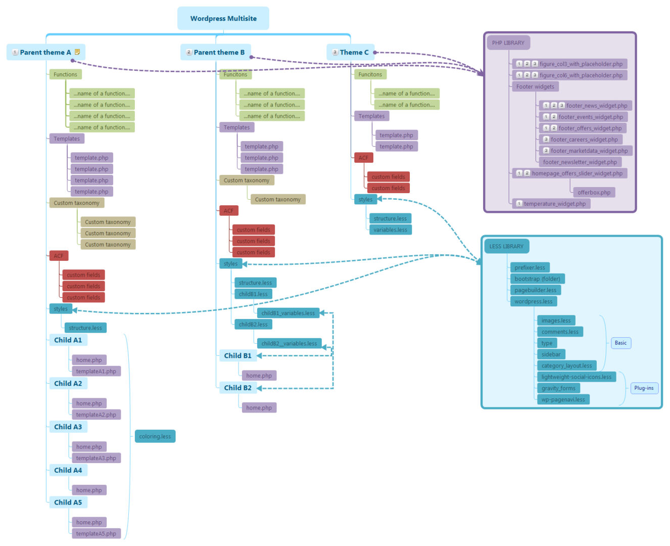 Wordpress Multisite structure with extended libraries